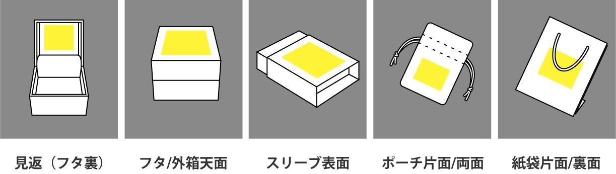 見返(フタ裏)、フタ/外箱天面、スリーブ表面、ポーチ片面/両面、紙袋片面/裏面
